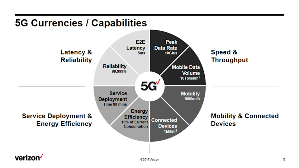 A circle graph showing the improved speed, latency, and efficiency of 5G wireless networks.
