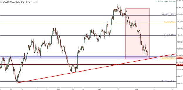 Gold Prices Continue Tumble into Deeper Support