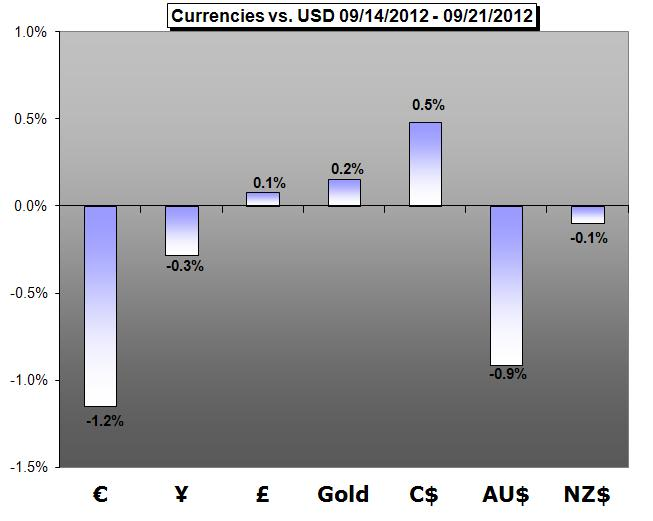 Forex_Trading_Weekly_Forecast-09.22.2012_body_Picture_1.png, Forex Trading Weekly Forecast - 09.24.2012