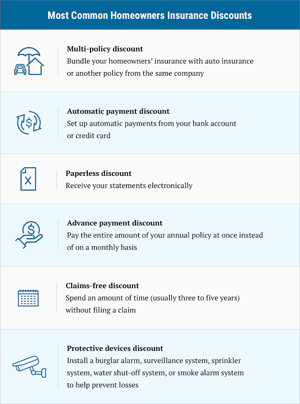 infographic on the most common homeowners insurance discounts
