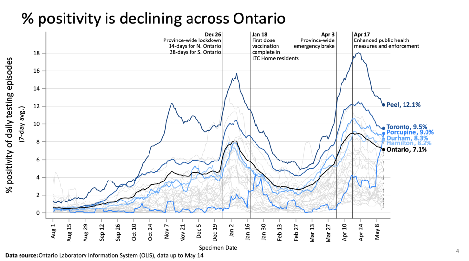 OntarioCOVID-19 modelling projections (Ontario COVID-19 Science Advisory Table)