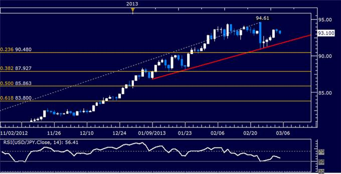 Forex_USDJPY_Technical_Analysis_03.05.2013_body_Picture_5.png, USD/JPY Technical Analysis 03.05.2013