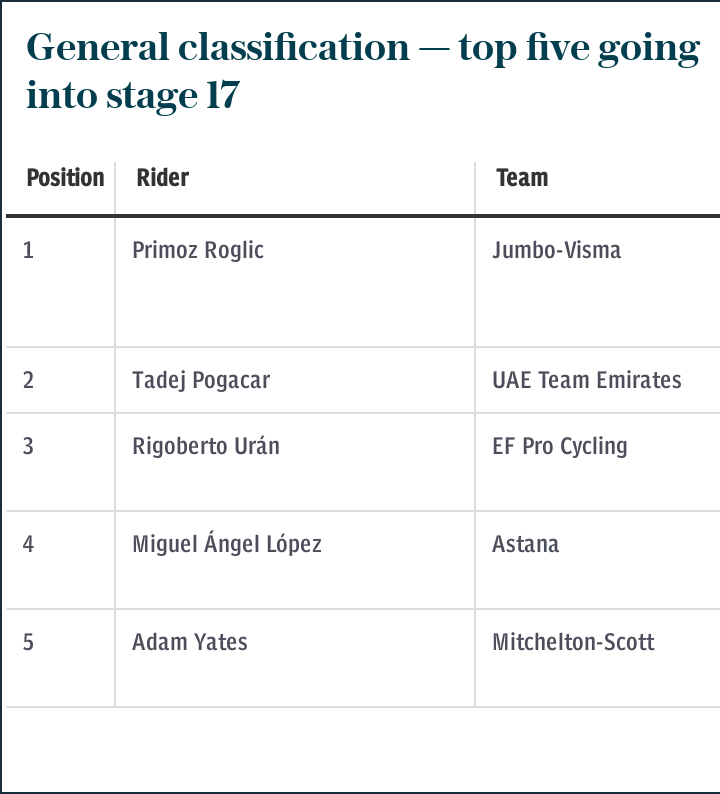 General classification — top five going into stage 17