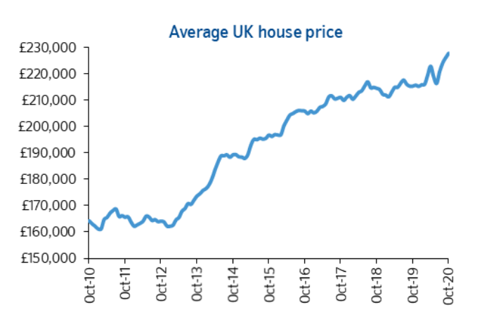 UK property prices have so far continued to press higher despite the economic devastation of COVID-19. Chart: Nationwide