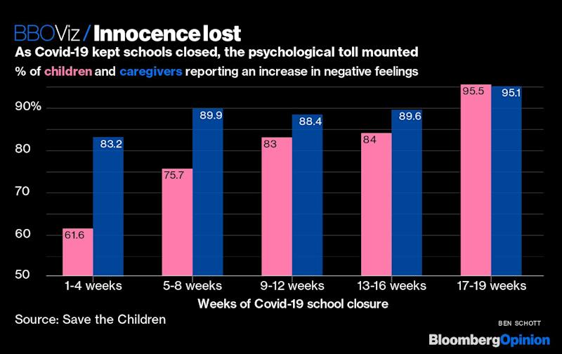 Covid's Emotional Toll on the World's Youngsters