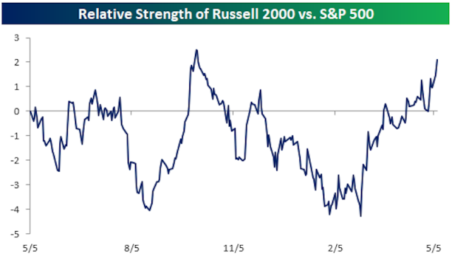 The small cap Russell 2000 has been outperforming the S&P 500 over the last month or so by almost 2 percentage points. (Source: Bespoke Investment Group)