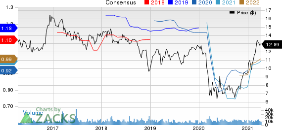F.N.B. Corporation Price and Consensus