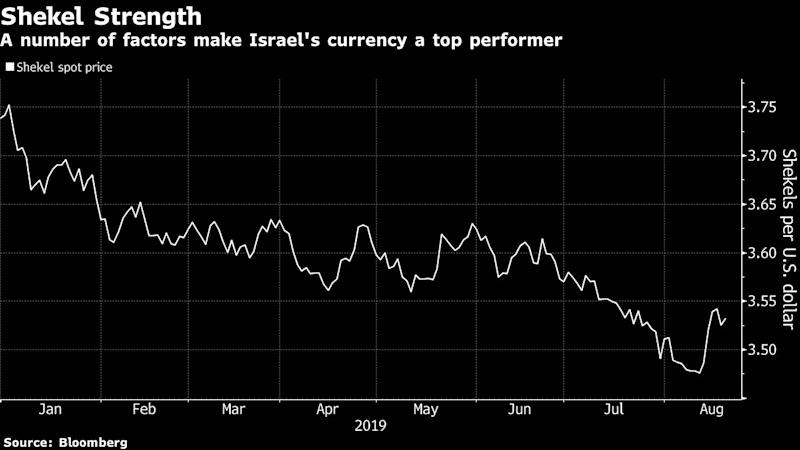 Strong Shekel Seen by Finance Minister as Problem for Fortunate