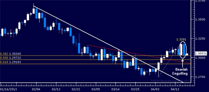 Forex_EURUSD_Technical_Analysis_04.18.2013_body_Picture_5.png, EUR/USD Technical Analysis 04.18.2013