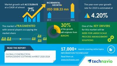 Technavio has announced its latest market research report titled  Construction Management Software Market by Deployment, End-users, and Geography - Forecast and Analysis 2020-2024