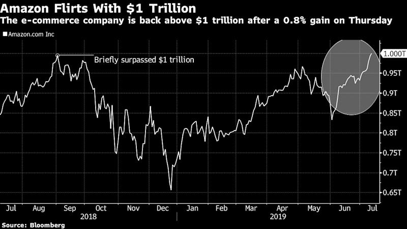 (Bloomberg) -- Amazon.com Inc. briefly topped $1 trillion valuation again after posting its longest winning streak since a short-lived push above that level in September.The stock hovered right at the $1 trillion value mark as of 10:25 a.m. in New York. Seven consecutive days of gains had boosted the e-commerce giant's market value to $993 billion as of Wednesday's close. It took an eighth day of gains on Thursday to push the market capitalization above the 13-figure mark.Amazon has added about $128 billion in market value since the end of May. Nearly half of those gains have come in the past seven days. If the stock's gains hold on Thursday, it would be the longest winning streak in a year.Microsoft Corp. is currently the largest company with a market value of $1.061 trillion. Apple Inc. was long the world's largest company, but hasn't regained all of the market value it lost late last year amid concerns about demand for the iPhone, its top selling product, and the U.S. trade war with China. Apple has a current market valuation of $937 billion, down from an October record of $1.121 trillion.(Adds Thursday trading in second paragraph.)To contact the reporter on this story: Jeran Wittenstein in San Francisco at jwittenstei1@bloomberg.netTo contact the editors responsible for this story: Catherine Larkin at clarkin4@bloomberg.net, Steven FrommFor more articles like this, please visit us at bloomberg.com©2019 Bloomberg L.P.