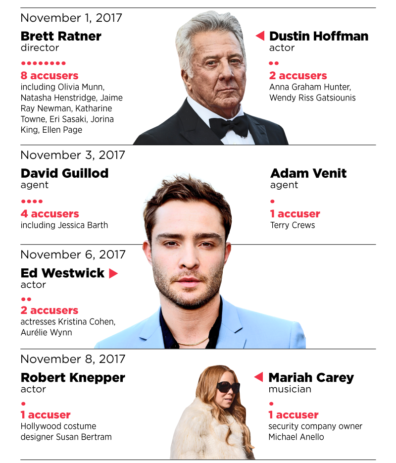 Sexual Harassment And Misconduct Accusations In Hollywood Summed Up In One Shocking Infographic