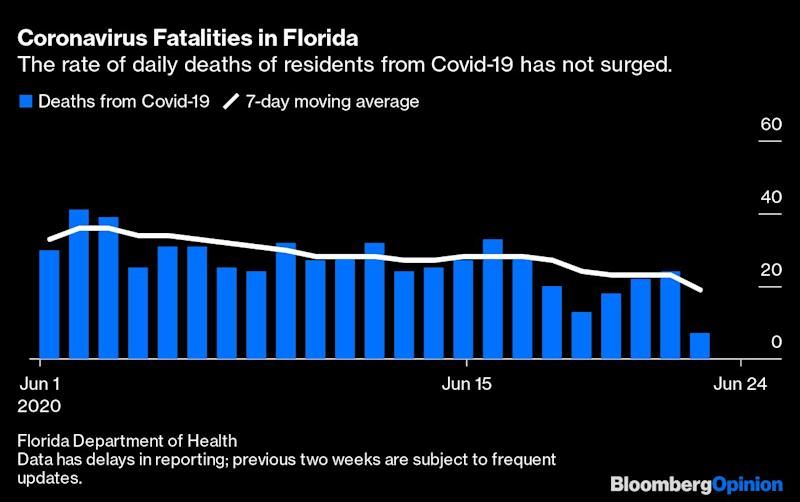 Don't Fault Florida Yet for Its Handling of Covid-19