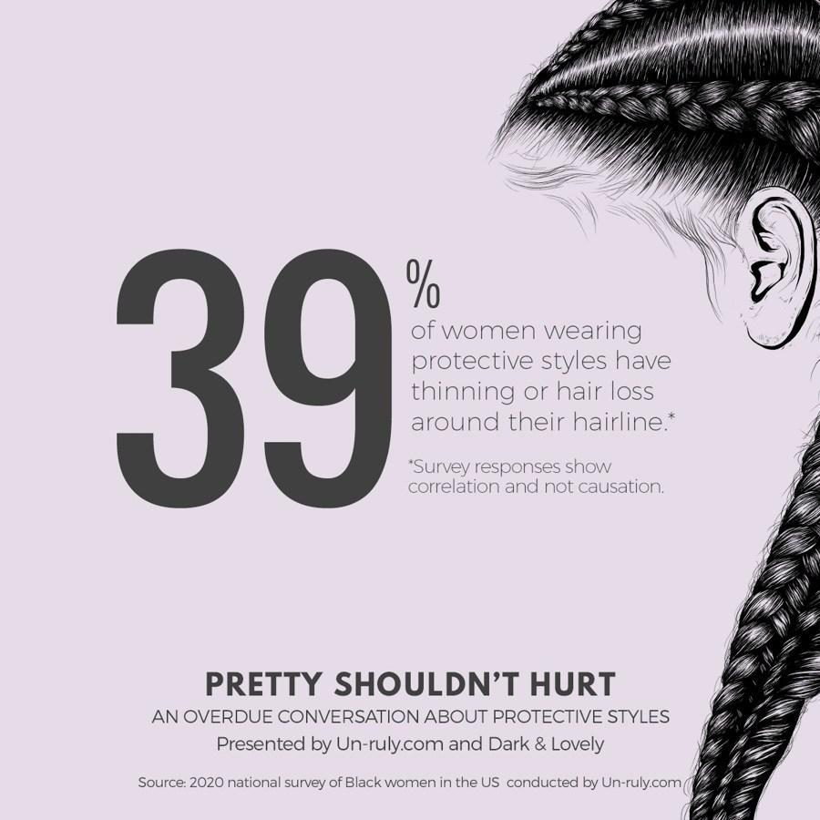 Thirty-nine percent of women wearing protective styles have thinning or hair loss around their hairline (Study: Un-Ruly)