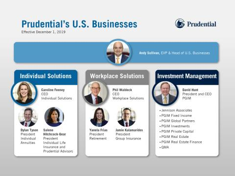 Prudential Financial announces leadership succession for U.S. Businesses