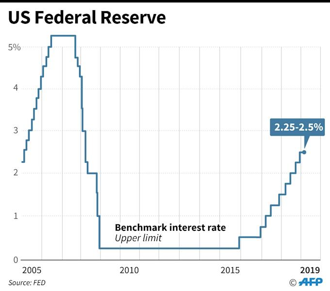 Federal Reserve benchmark lending rates since 2005 (AFP Photo/Gal ROMA)