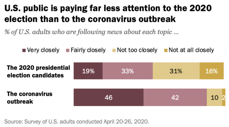 Americans are more concerned about the coronavirus than the presidential candidates. Source: Pew Research Center