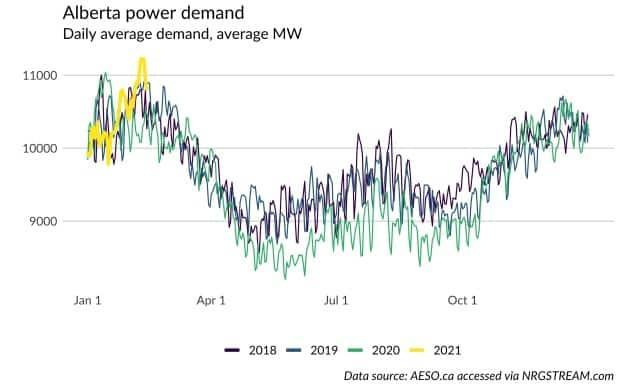 For Alberta, the recent power outages in Texas are a warning shot reminding us that we need to begin preparing our infrastructure for summer peaks, not just winter ones, say Joshua Rhodes and Blake Shaffer.