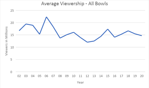 average viewership all bowls