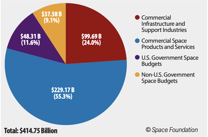 The global space economy reached new heights in 2018, exceeding $400 billion for the first time ever.