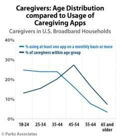 Parks Associates: Caregivers: Age Distribution compared to Usage of Caregiving Apps Click here for high-resolution version