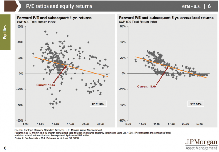 P/E ratios make more sense when you extend your time horizon.