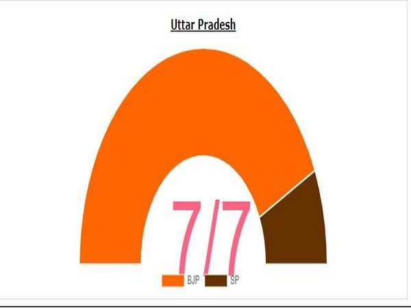 UP bypolls: BJP wins six out of seven seats. (Photo/ECI)