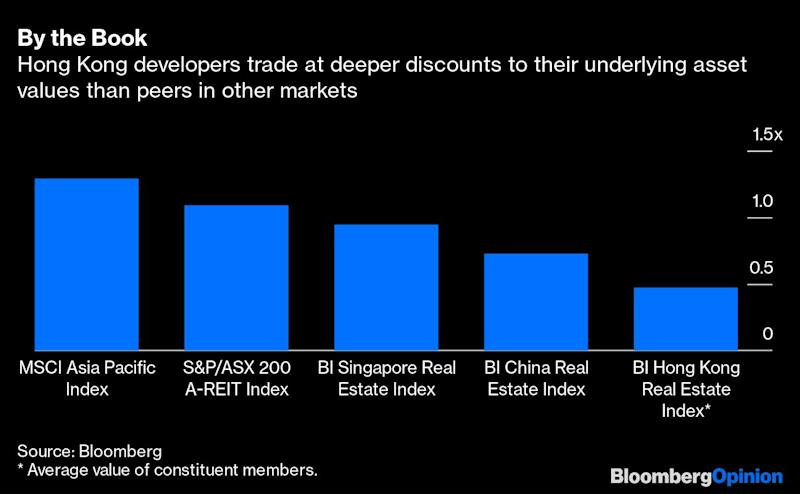 Hong Kong's Property Insiders Are in Buy Mode