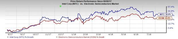 Silicon Valley Stocks to Buy as Tech Juggernauts Roll On:Intel Corporation (INTC)