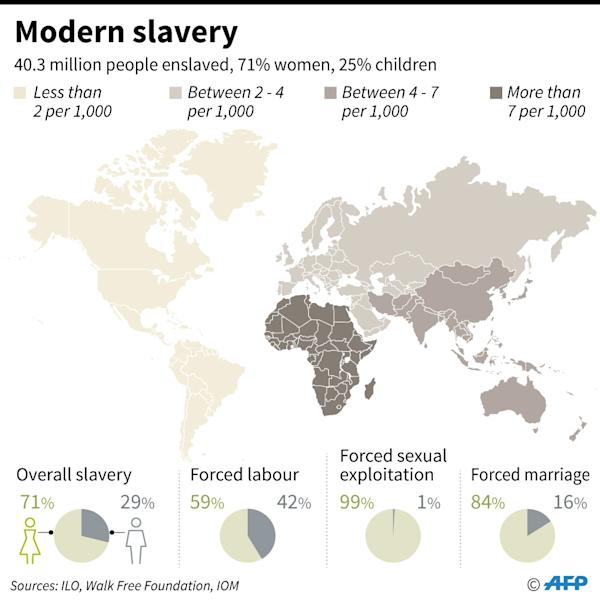 Data on global slavery in 2016 (AFP Photo/Cecilia SANCHEZ)