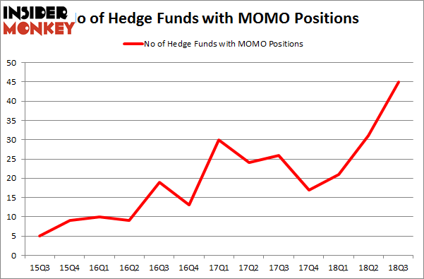No of Hedge Funds with MOMO Positions