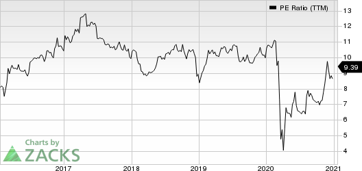 Fidus Investment Corporation PE Ratio (TTM)