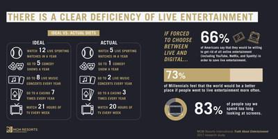 There is a Clear Deficiency of Live Entertainment