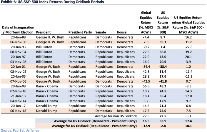 Divided government under Democratic presidents has been great for the stock market over the last three decades. (Source: Jefferies)