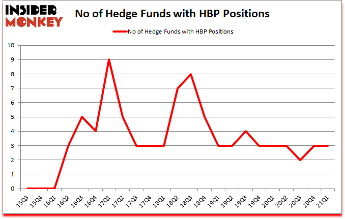 Is HBP A Good Stock To Buy?