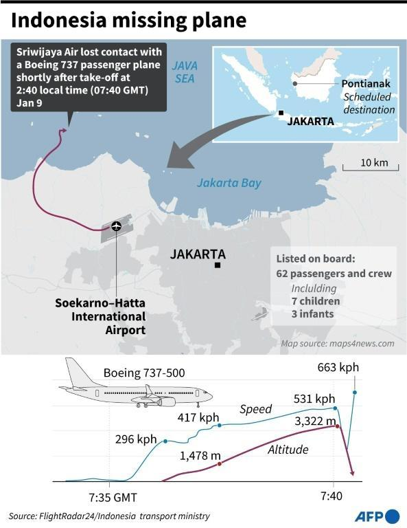 Indonesia missing plane