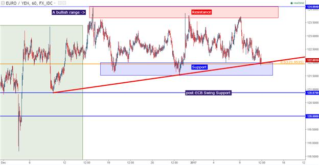EUR/JPY Technical Analysis: The Bullish Range is at Support