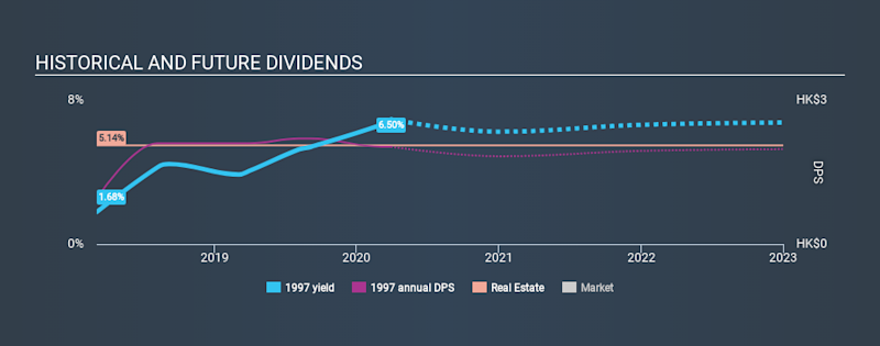 SEHK:1997 Historical Dividend Yield March 30th 2020
