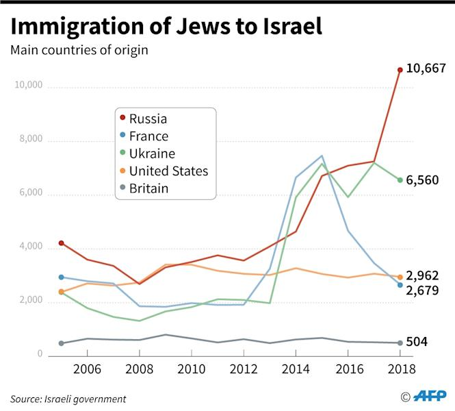 Chart showing Jewish immigration to Israel by main countries of origin. (AFP Photo/Kun TIAN)