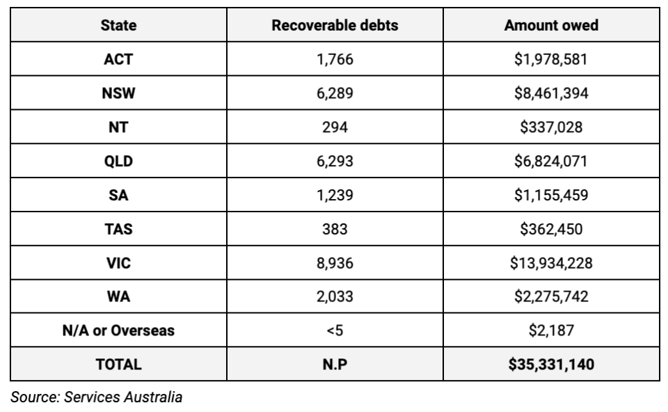 Chart of childcare subsidy debts owed from the 2018-19 financial year