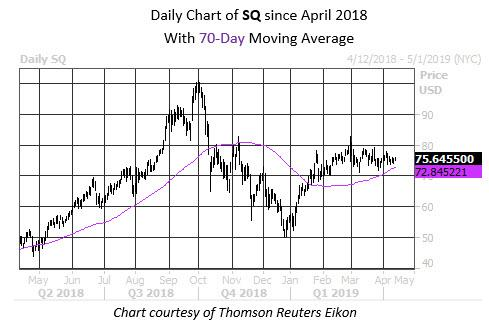 Daily Stock Chart SQ