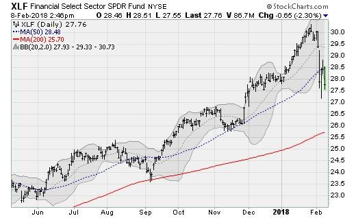 Charts to Watch as Stocks Fall: Financial Select SPDR Fund (XLF)