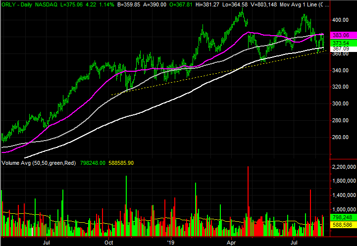 O'Reilly Automotive (ORLY) stock charts