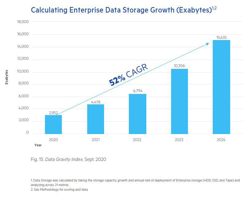 Enterprises are approaching quantum computing levels of data creation, processing and storage.