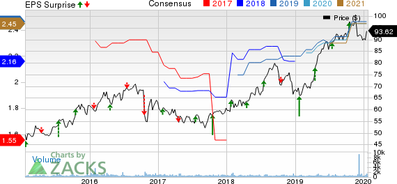 RLI Corp. Price, Consensus and EPS Surprise