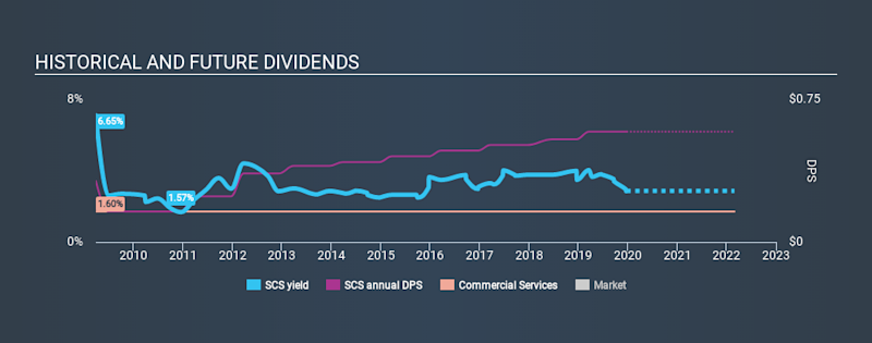 NYSE:SCS Historical Dividend Yield, December 22nd 2019