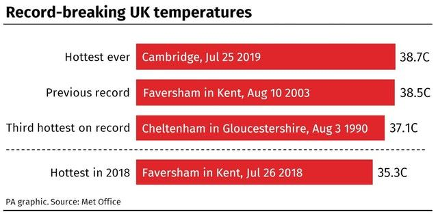 Record-breaking UK temperatures