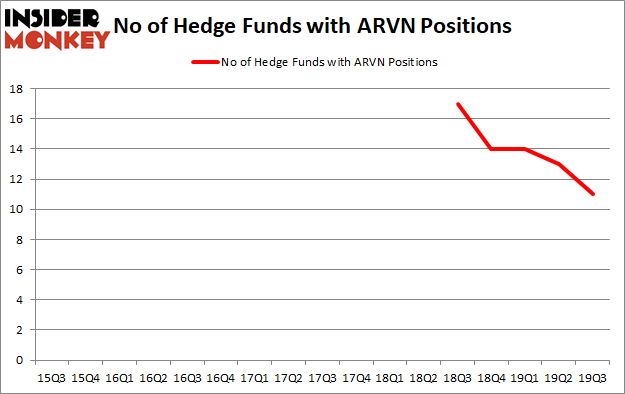 Hedge Funds Aren't Crazy About Arvinas, Inc. (NASDAQ:ARVN) Anymore