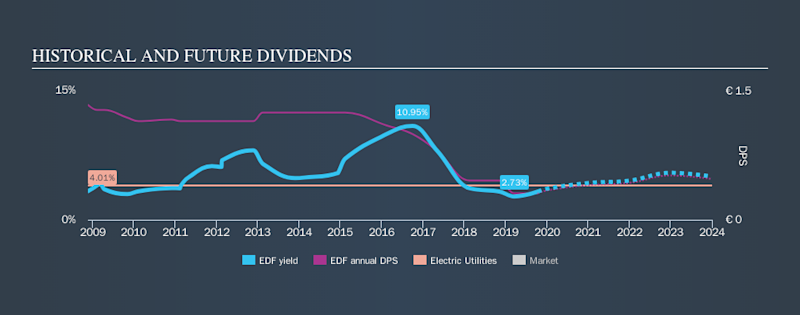 ENXTPA:EDF Historical Dividend Yield, October 14th 2019