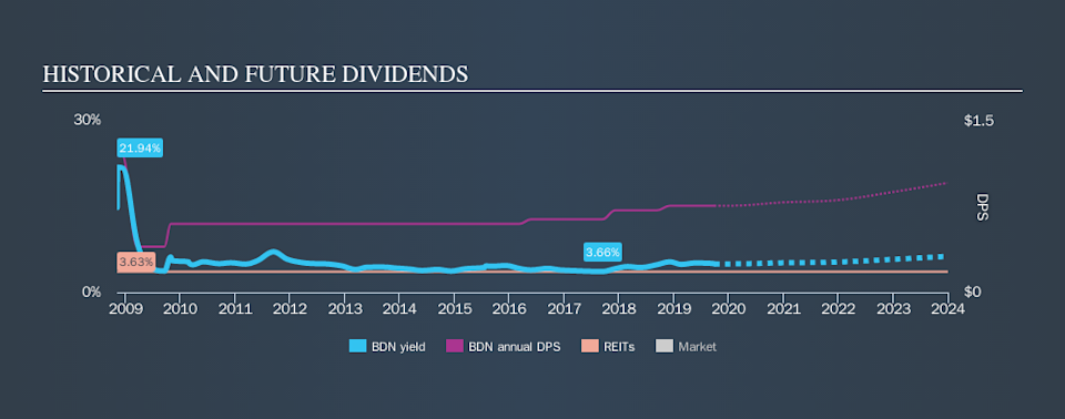 NYSE:BDN Historical Dividend Yield, September 28th 2019